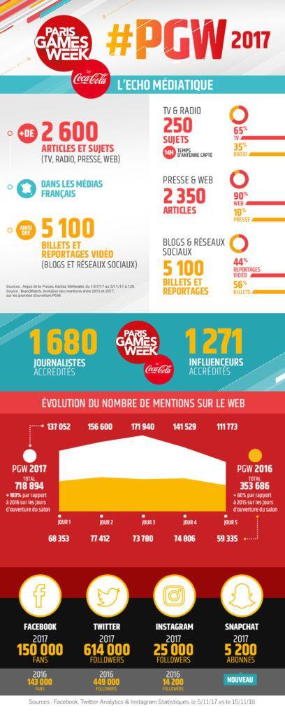 infographie Paris Games Week 2017 PGW Bilan chiffré écho médiatique