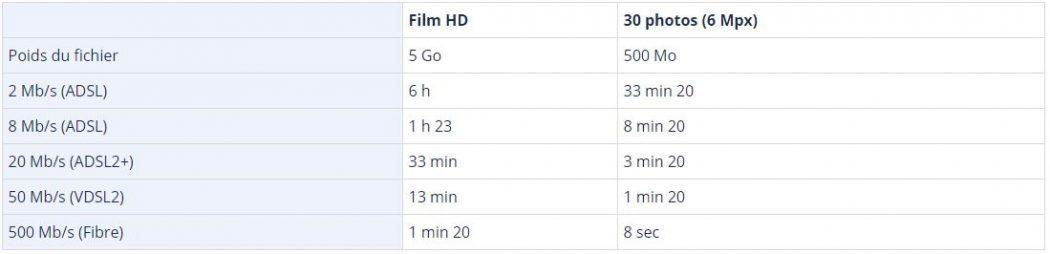 Tableau comparatif Ariase.com durée de téléchargement pour taille fichier et vitesse connexion